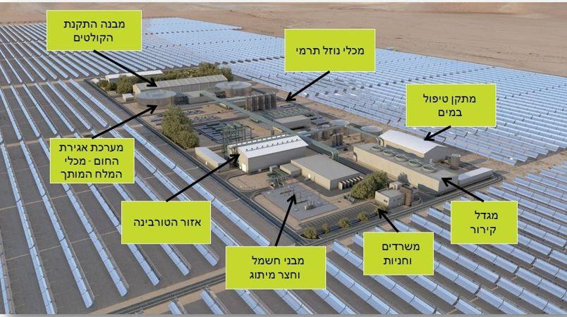 מרכיבי ה-Power block בתחנת הכוח באשלים